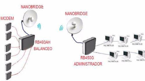 [promocion] balanceo de carga mikrotik rb750,951,2011. para