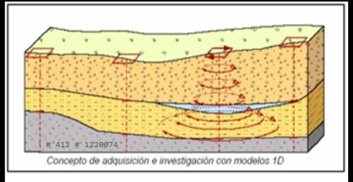 prospección, localización de acuíferos, agua subterránea