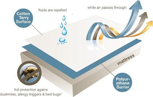 protector colchón blanco soft semidoble