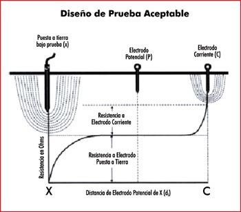 protocolo de puesta a tierra 900/15