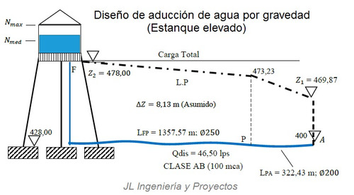 proyectos de ingenieria civil, topografia, planos, calculos