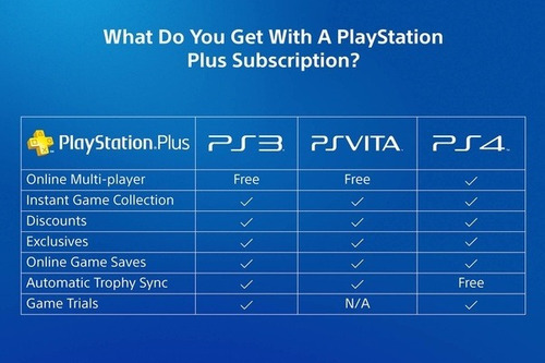 ps plus 6 meses + 2 meses gratis ps4 psn playstation *nocodi