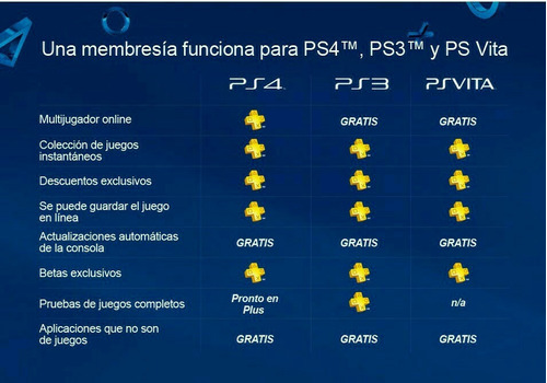 psn plus 14 días entrega ya! ps4,ps3