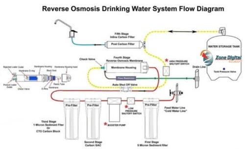 purificador de agua con ósmosis inversa de 5 etapas