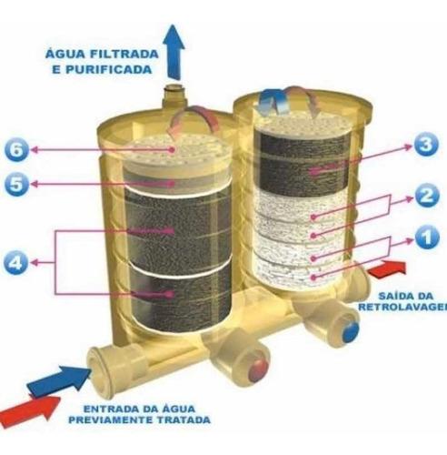 purificador de agua europa palladium c/ nota fiscal