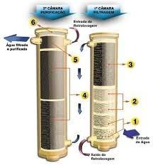 purificador de água europa summer plus inox original - c/ nf