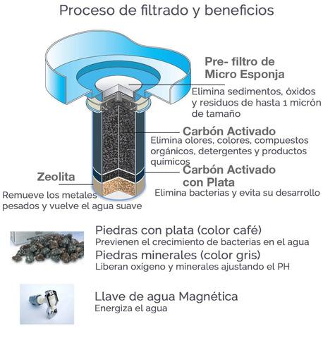 purificador de agua filtro nikken pi water paquete completo