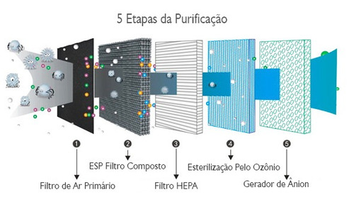 purificador de ar com sensor de poluentes nanbai n812 smart