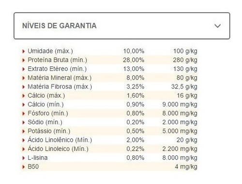 ração filhotes bob dog gold premium esp. frango&arroz 15kg