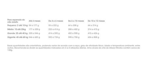 ração presence allexis filhotes premium 25kg frete grátis