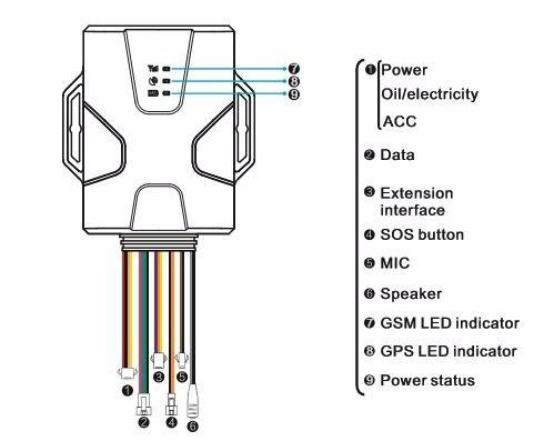 rastreo gps, audio doble via, control puertas homologado crc