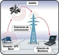 rastreo satelital por mayor y menor