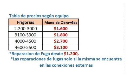 recarga de gas split precios hasta enero 2020