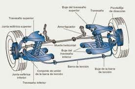 recontruccion de muñones terminales brazo pigma y brazo loco