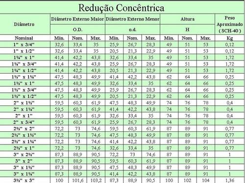 redução concêntrica 3 x 2.1/2 sch 40 wcb a-234 s/c
