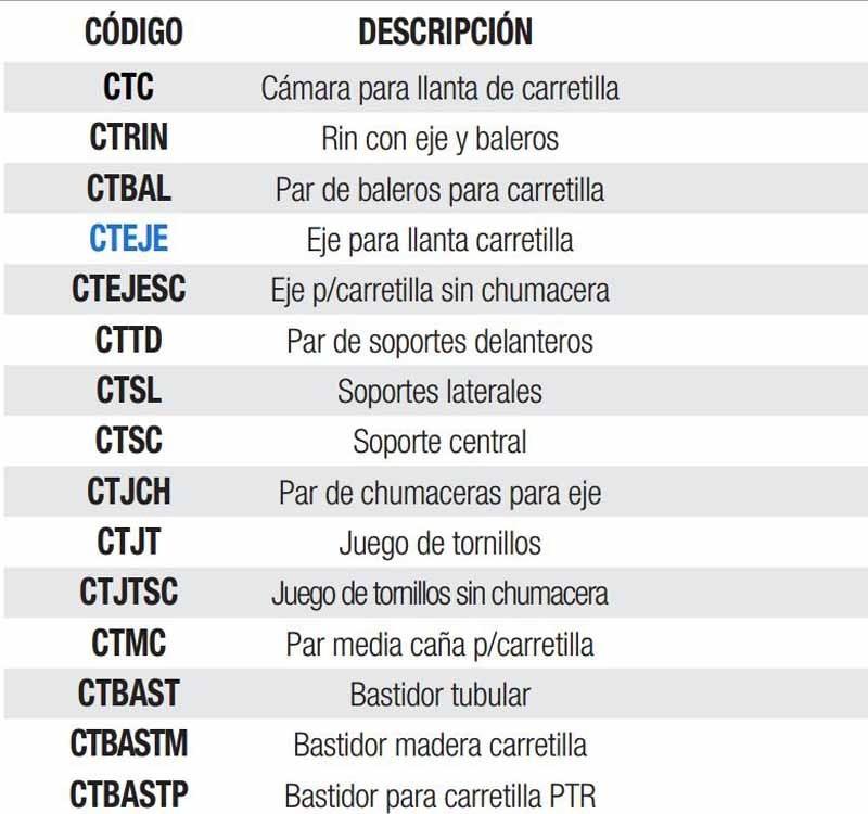 Refacciones Carretillas Eje Para Llanta Carretilla Cteje Hm4 ...