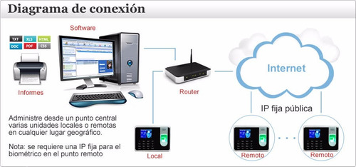 reloj biometrico lector huella control asistencia acceso red
