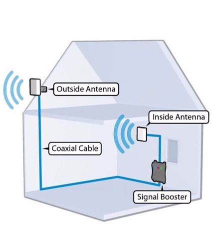repetidor amplificador combo gsm celular 900 digitel 2g 3g