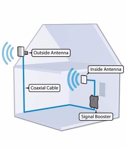 repetidor amplificador gsm celular 1800mhz solo 4g digitel
