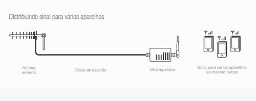 repetidor celular 900mhz aquário rp-960 tim claro oi