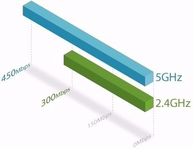 repetidor de sinal tp-link re200 ac750 dual band 2.4 / 5ghz