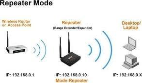 repetidor universal wifi xtender 300 wireless n nexxt 2 ant