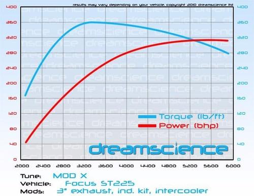 reprogramacion dreamscience focus st mondeo mustang gcp