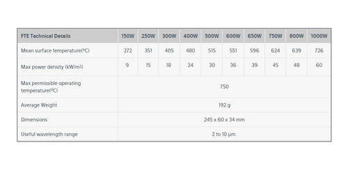 resistencia pantalla cerámica infraroja 1000w. ceramicx