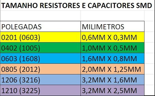 resistor smd 0402 ( kit c/ 25 ) 56k 1% panasonic 56k (1mm x 0,5mm) 1/10w