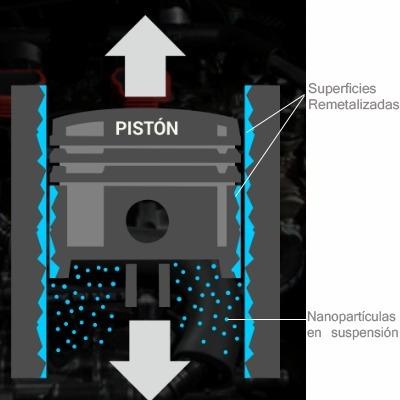 resurs next repara motor, mayor potencia, menos fricción