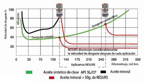 resurs protege y restaura tu motor ahorra gasolina +potencia