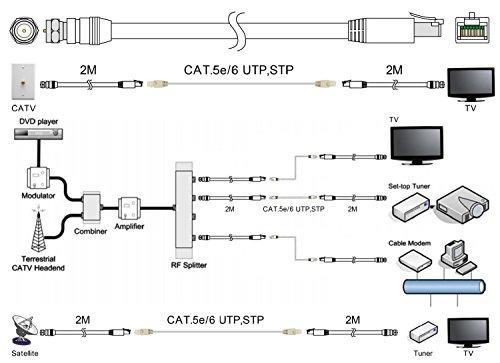 rg-6 cable coaxial sobre utp / 6 adaptador convertidor balun