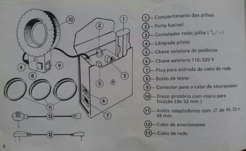 ring flash o iluminador circular para macro.