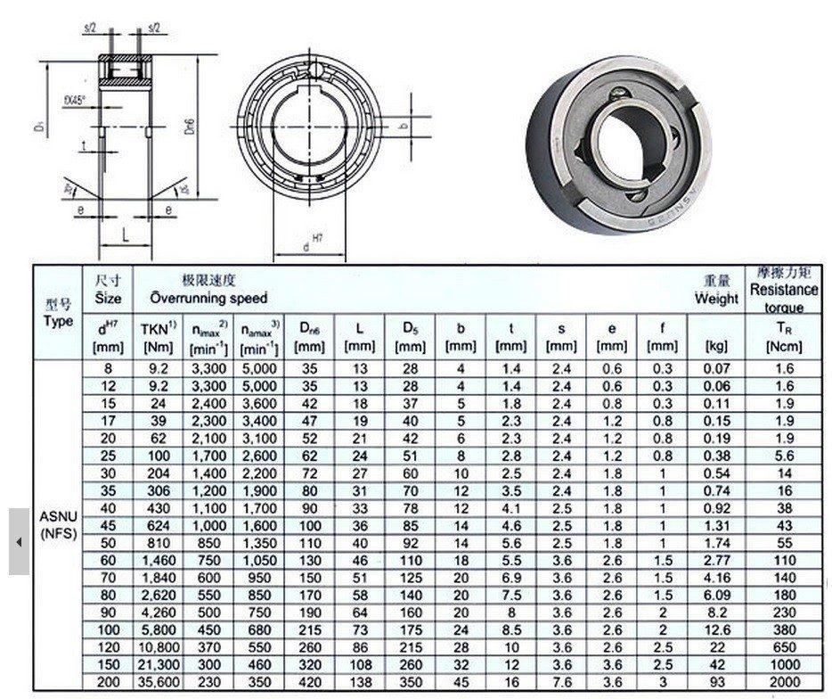 Rolamento de catraca contra recuo eixo de 35mm asnu nfs for Diametro nominal e interno ou externo
