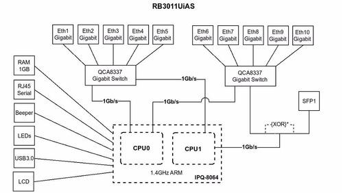 route mikrotik rb3011uias 1gb ram/doble nucleo/10 puertos gb