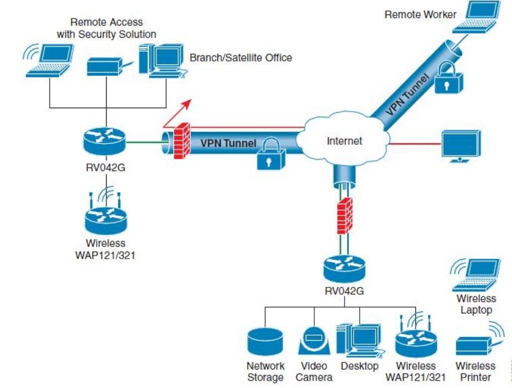 Router Cisco Rv042g Dual Wan Load Balancing Gigabit Vpn Dmz - U$S 149,00