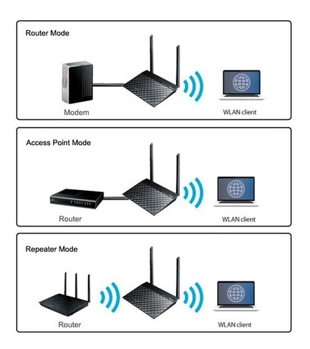 router extensor wifi inalambrico asus rt-n300 n300 5dbi b1