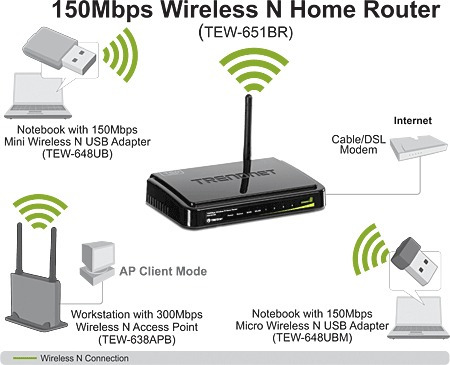 router trendnet 150mb
