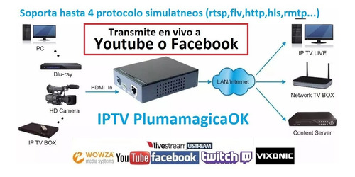 rtmp to youtube live streaming h.264 hdmi plumamagicaok