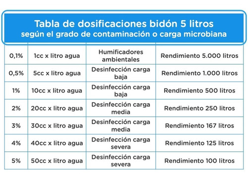 sanitizante desinfectante peróxido de hidrógeno cleanway