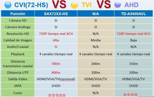 saxxon sax7204hs - dvr trihíbrido 4 canales / hdcvi 720p / a