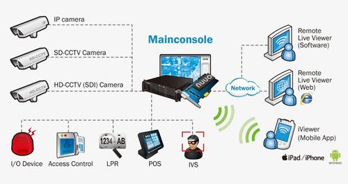 scb-ip+ 08 nuuo main console pack de licença de 8 canais ip