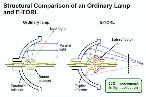 se venden lamparas originales epson