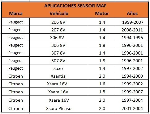 sensor map peugeot 206 207 306 307 saxo xsantia xsara picaso