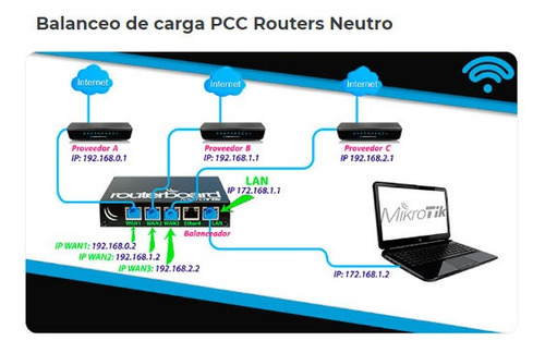 servicio de configuración mikrotik