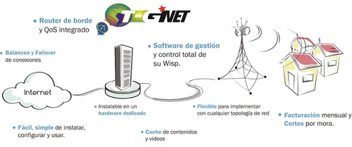 servicio  internet inalámbrico residencial