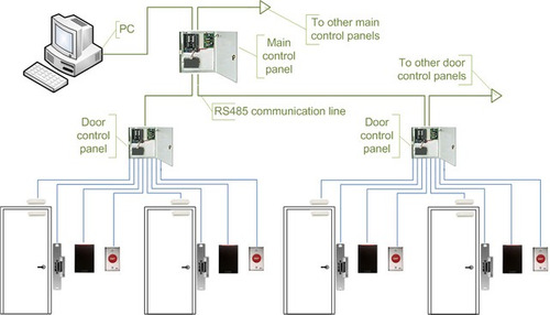 servicio tecnico control de acceso