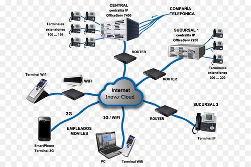 servicios e instalacion de voz ip