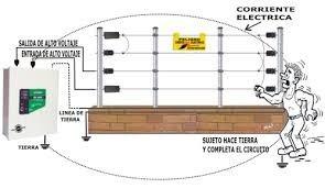 servicios e instalaciones de cercos y portones electricos