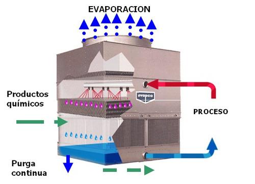 servicios profesionales para tratamiento de aguas